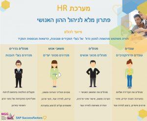 מערכות HR: פתרון מלא לניהול ההון האנושי